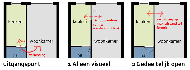 Open Keuken Of Niet : Open-keuken_jaren-30-woning – ErnstarchitectErnstarchitect
